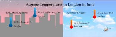 Whats The Weather Like In London In June Free Tours By Foot