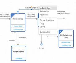Process Mapping Archives Elements Cloud