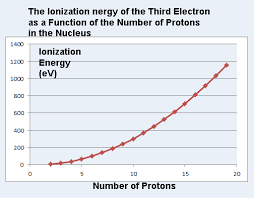 Electron Shielding Ionization Energy And Charge Shielding Of Electrons In Atoms