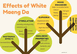 White Maeng Da Dosage And Effects