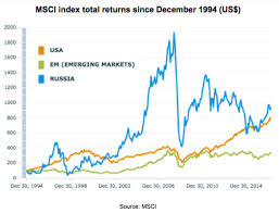 Msci Russia Index Chart The Hated Stock Market That Beats The Usa Ofwealth