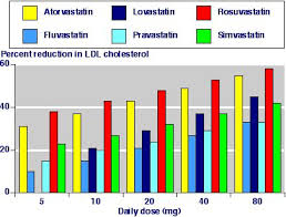 Dose Response Of Statins In Short Term Trials