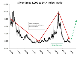 Investing Silver Chart Silver Antidote To Bubble Craziness Charts Investing