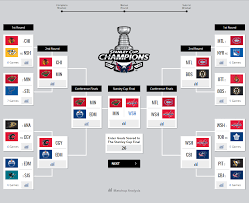 Hockey Playoff Standings Chart Sportsnets Analytics Experts Share Their Stanley Cup