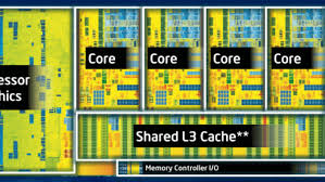 I3 Processor Comparison Chart Whats The Difference Between Core I3 I5 And I7 Processors
