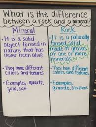Rocks And Minerals Anchor Chart 115 Best Science Rocks Minerals And Fossils Images In