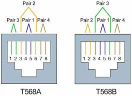 rj45 t568a vs t568b wiring codes and diagrams fluke networks wiring codes t568a vs t568b