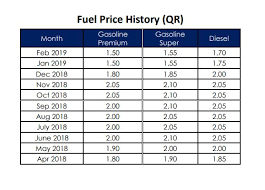 Petrol And Diesel Price In India Chart 2017 Petrol And Diesel To Cost More In March The Peninsula Qatar
