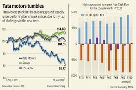 Tata Capital Share Price Chart Clouds Darken Over Tata Motors As Trade Wars Exacerbate Jlr Woes