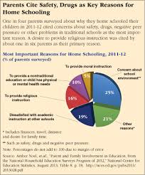 home schooling cqr parents cite safety drugs as key reasons for home schooling
