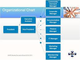 Hpe Org Chart Organizational Chart Shpe Atlanta