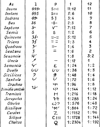 Roman Numbers 1 2000 Chart Reading Roman Numbers Rules Of Roman Numeration Liii And