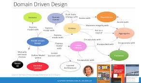 Domain Driven Design Example Github Ketan Gote Ddd Example Domain Driven Design