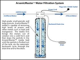water filter system diagram. Unique System Throughout Water Filter System Diagram