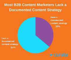 Content Marketing Taxonomy Get Your Content Organized