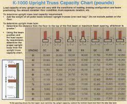 Pallet Racking Beam Capacity Chart New Images Beam