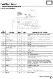 similiar 2008 honda odyssey fuse keywords honda civic fuse box diagram 2008 honda accord fuse diagram 2008 honda