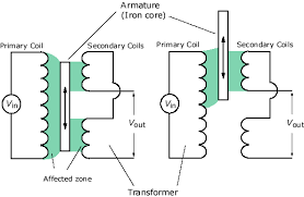 efunda theory of linear variable differential transformer lvdt