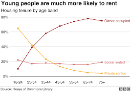 The Cost Of Renting In The Uk In Seven Charts Bbc News