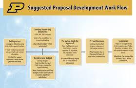 Grants Proposal Workflow