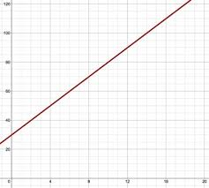 the graph shows the amount that miracle