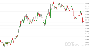 Commitments Of Traders Reports Cot Report Cot Charts Cot