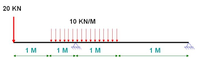 Bmd(bending moment diagram ) is a diagram representing the variation of bending moment along the length of member.sfd(shear force diagram. How To Calculate And Draw Bending Moment And Create Bmd Diagram In Four Steps