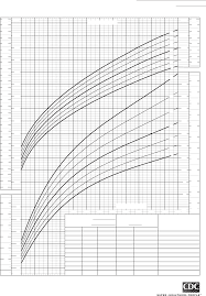 Birth To 36 Months Girls Growth Chart Free Download