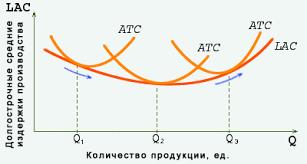Реферат Издержки производства в долгосрочном периоде Рис 5 Кривая долгосрочных средних издержек производства