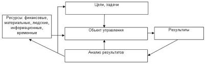 Дипломная работа Разработка эффективной структуры управления  Схема процесса управления