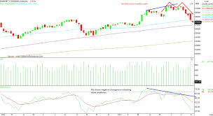 Nifty Weekly Chart Chart Reading Sensex Nifty Show Reversal But Will This