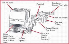 volvo truck parts diagram on volvo images free download wiring Volvo Truck Wiring Diagrams Free Download volvo truck parts diagram 1 volvo truck parts breakdown volvo truck parts price list Volvo Wiring Schematics