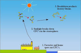 ozone layer depletion causes effects and solutions ways to bring down ozone layer depletion