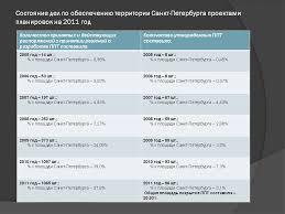 Комитет по градостроительству и архитектуре Санкт Петербурга Отчет  Сравнительный анализ изданных Комитетом в 2009 2011 годах распоряжений о принятии решений по разработке проектов планировок и проектов межевания 2009 год