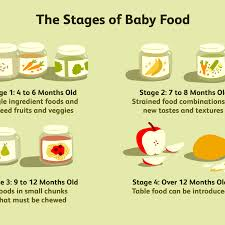 Introducing New Foods To Baby Chart Baby Food Stages On Labels What Do They Mean