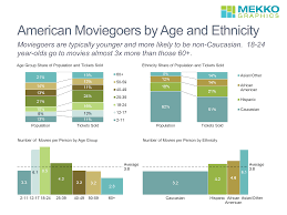 Us Population By Race 2016 Pie Chart American Moviegoers By Age And Ethnicity Mekko Graphics