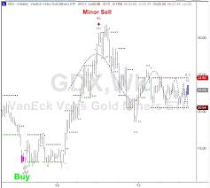 Gdx Chart The Gold Miners Gdx Are Poised For A Huge Move See It Market