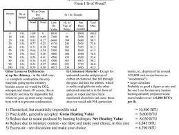 Wood Btu Chart Firewood Age In Firewood And Wood Heating