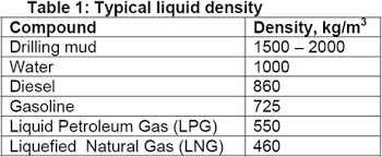 Api Gh And Kh Conversion Chart Liquid Density Campbell Tip Of The Month