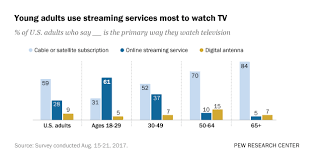 Streaming Devices Comparison Chart 2017 61 Of Young Adults In U S Watch Mainly Streaming Tv Pew
