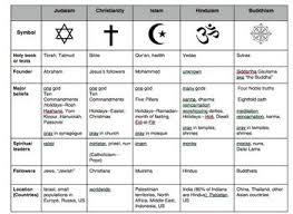 Compare World Religions Chart Judaism Christianity Islam