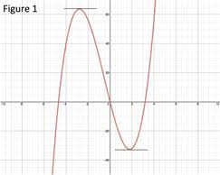 The First Derivative Rule