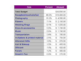 wedding planning on a budget ottawa wedding planners commentary on a wedding budget breakdown
