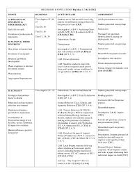 Big Ideas In Biology Chart Answers The Biology Place Lab Bench Activity Cellular Respiration