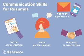 Different Types Of Skills For Resume Important Communication Skills For Resumes Cover Letters