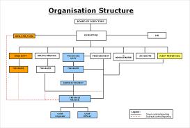 Dmv Organizational Chart Organization Chart Of Shipping Company Www