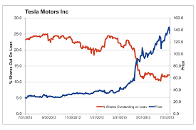 Tesla Stock Price Chart What Is Tesla Stock Price Chart Of The Day Tesla Shorts