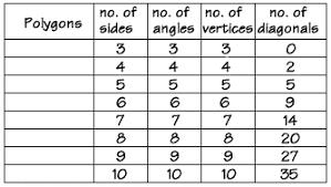 Basics At A Glance Chart Polygons Polygon Basics First Glance