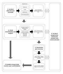 Issue Resolution Procedure Flow Chart Flow Chart Incident Command System Itsm Basics A Simple