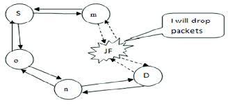 Jellyfish Attack In Manets Download Scientific Diagram